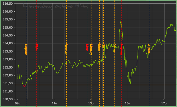130502 AEX intraday hits