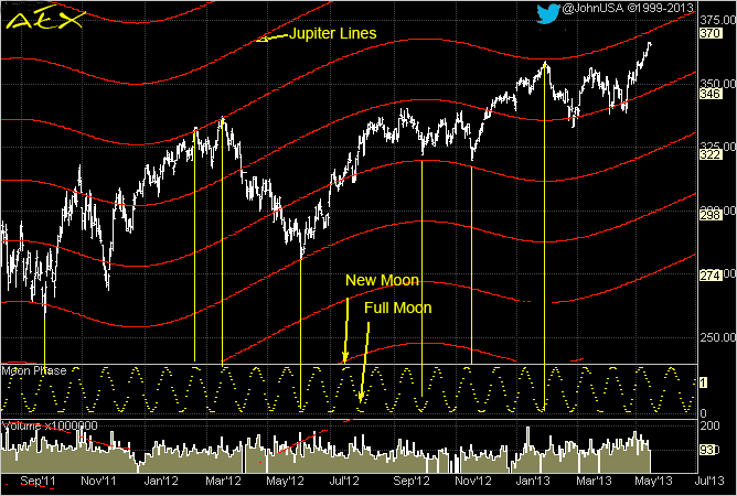 130516 AEX Jupiter Moon Cycle